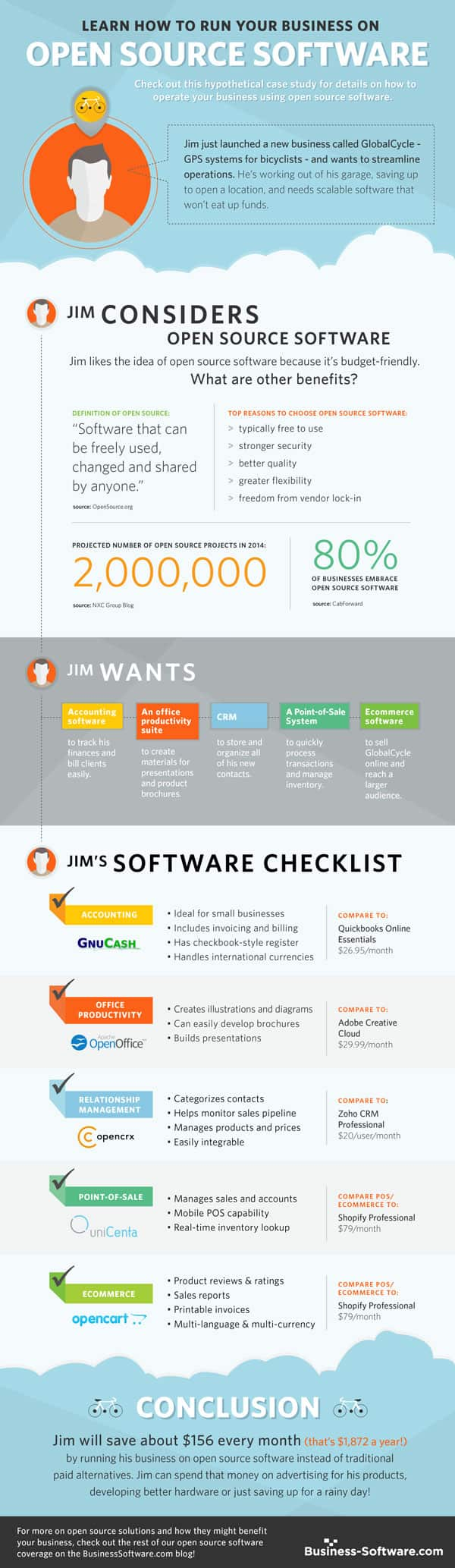 Run Your Business On Open Source Software [Infographic]